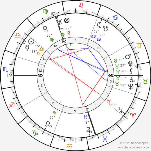 Max von Laue birth chart, biography, wikipedia 2020, 2021