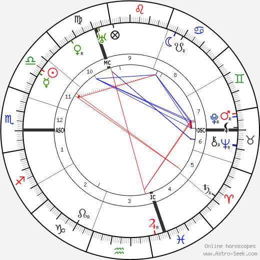 Max von Laue astro natal birth chart, Max von Laue horoscope, astrology