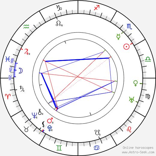Sári Fedák день рождения гороскоп, Sári Fedák Натальная карта онлайн