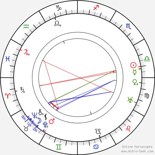 Warner Oland tema natale, oroscopo, Warner Oland oroscopi gratuiti, astrologia
