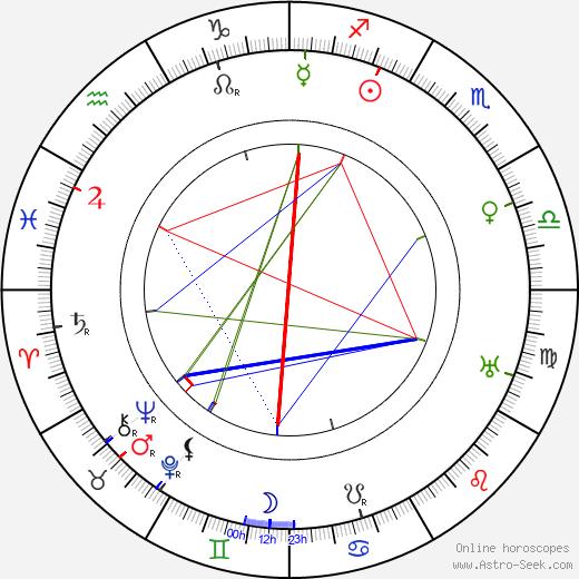 Iza Grégrová день рождения гороскоп, Iza Grégrová Натальная карта онлайн