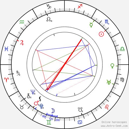 Karl Harbacher день рождения гороскоп, Karl Harbacher Натальная карта онлайн