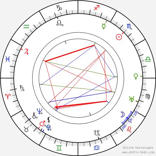 King Baggot tema natale, oroscopo, King Baggot oroscopi gratuiti, astrologia