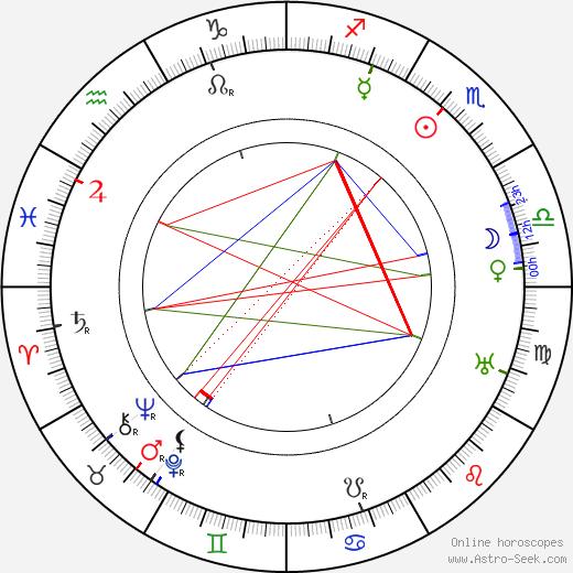 Thomas Delmar день рождения гороскоп, Thomas Delmar Натальная карта онлайн