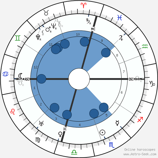 Will Rogers wikipedia, horoscope, astrology, instagram