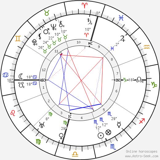 Will Rogers birth chart, biography, wikipedia 2019, 2020