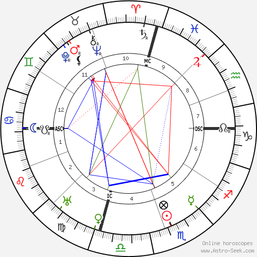 Will Rogers astro natal birth chart, Will Rogers horoscope, astrology