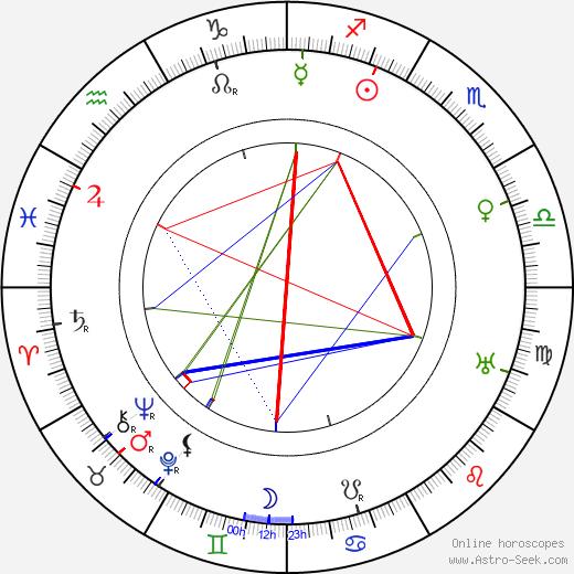 Wladyslaw Szczawinski день рождения гороскоп, Wladyslaw Szczawinski Натальная карта онлайн