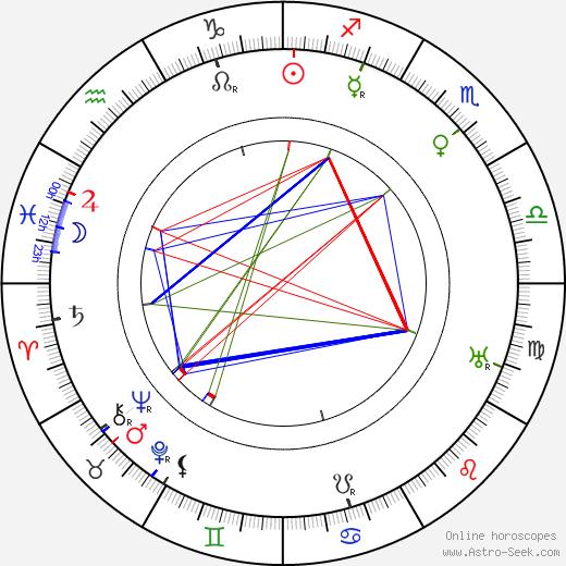 Alli Paasikivi tema natale, oroscopo, Alli Paasikivi oroscopi gratuiti, astrologia