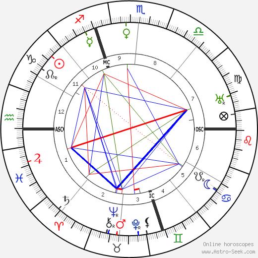 Billy Mitchell astro natal birth chart, Billy Mitchell horoscope, astrology
