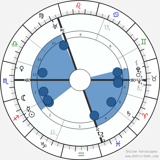 Friedrich Christiansen wikipedia, horoscope, astrology, instagram