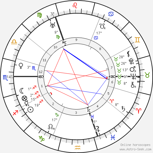 Friedrich Christiansen birth chart, biography, wikipedia 2018, 2019
