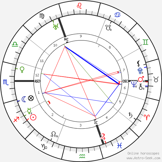 Friedrich Christiansen astro natal birth chart, Friedrich Christiansen horoscope, astrology