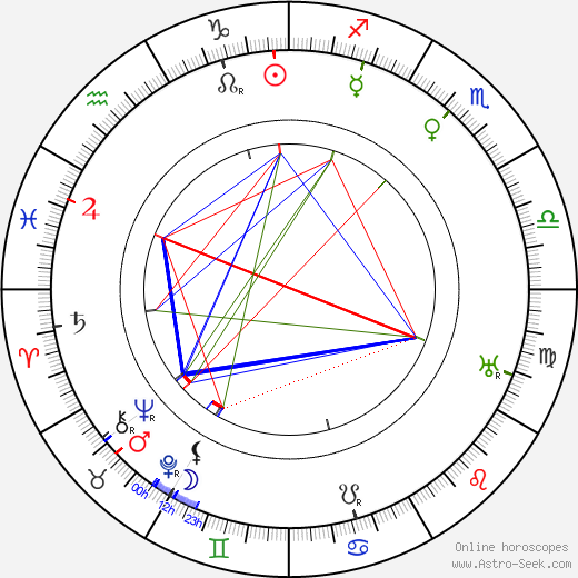 Grace George birth chart, Grace George astro natal horoscope, astrology