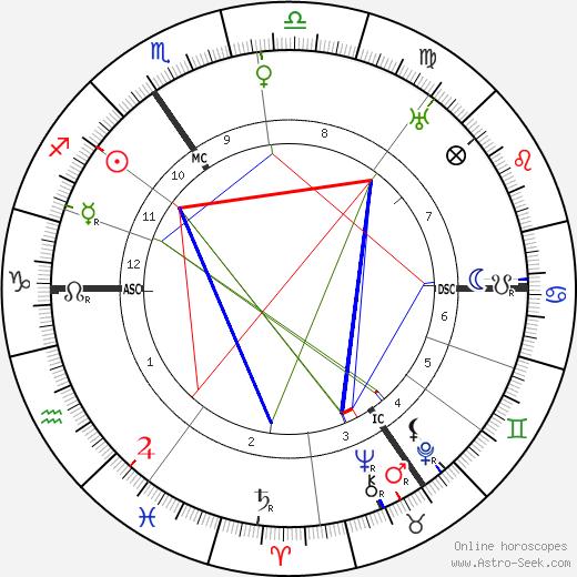 Henri Meijers tema natale, oroscopo, Henri Meijers oroscopi gratuiti, astrologia