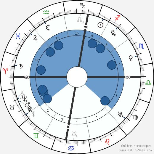 Jean Abrial wikipedia, horoscope, astrology, instagram