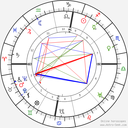 Jean Abrial день рождения гороскоп, Jean Abrial Натальная карта онлайн