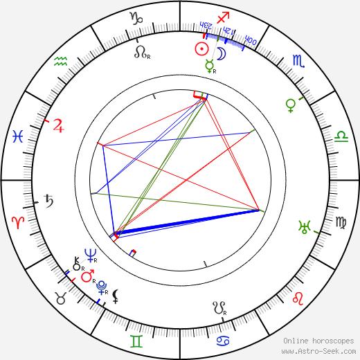 Laura Hope Crews tema natale, oroscopo, Laura Hope Crews oroscopi gratuiti, astrologia