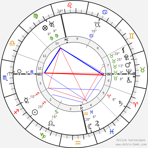 Paul Klee birth chart, biography, wikipedia 2018, 2019