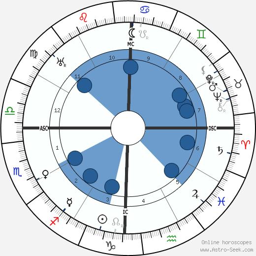 Ramana Maharishi wikipedia, horoscope, astrology, instagram