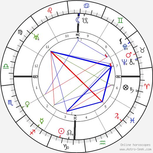 Рамана Махарши Ramana Maharishi день рождения гороскоп, Ramana Maharishi Натальная карта онлайн
