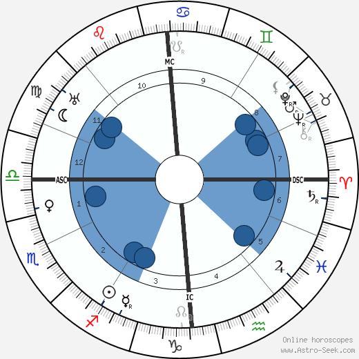 Rudolf Friml wikipedia, horoscope, astrology, instagram