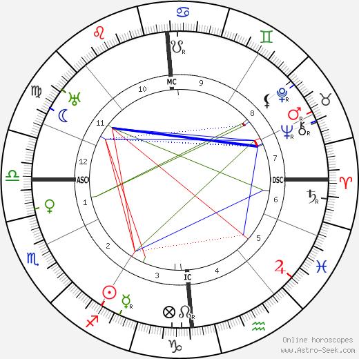 Rudolf Friml tema natale, oroscopo, Rudolf Friml oroscopi gratuiti, astrologia