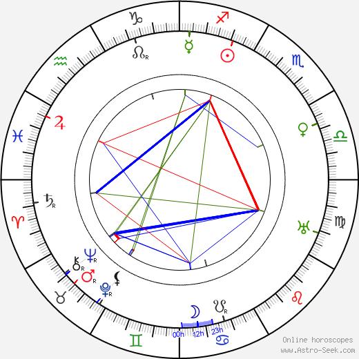 Viran Rydkvist birth chart, Viran Rydkvist astro natal horoscope, astrology