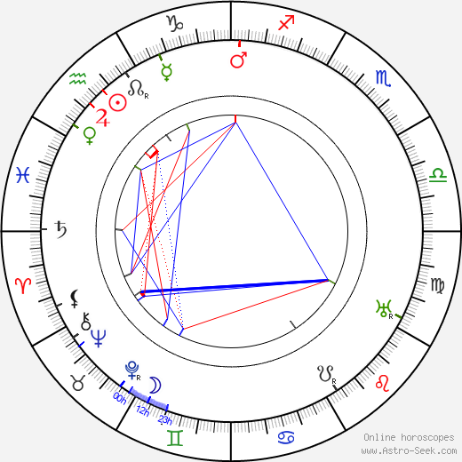 Betty Kysilková birth chart, Betty Kysilková astro natal horoscope, astrology