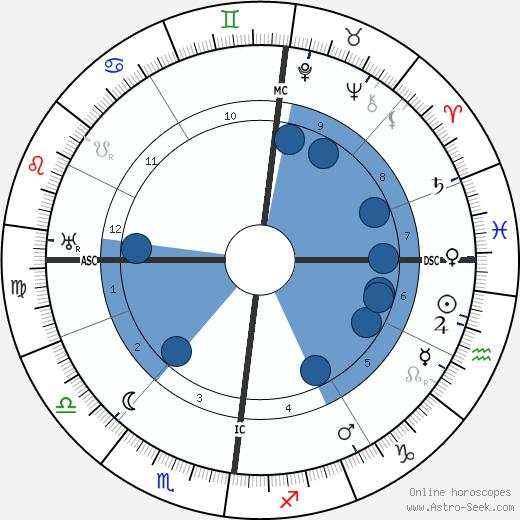 Bruno Dreßler wikipedia, horoscope, astrology, instagram