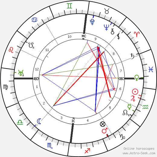Bruno Dreßler tema natale, oroscopo, Bruno Dreßler oroscopi gratuiti, astrologia