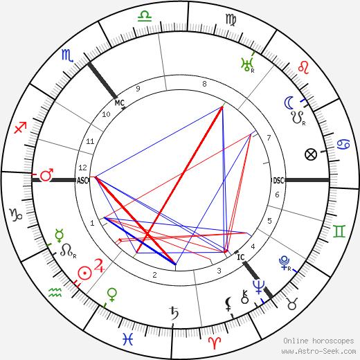 Carl Wilhelm Ramsauer tema natale, oroscopo, Carl Wilhelm Ramsauer oroscopi gratuiti, astrologia