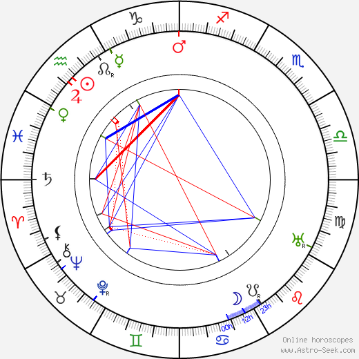 Edward Rigby astro natal birth chart, Edward Rigby horoscope, astrology