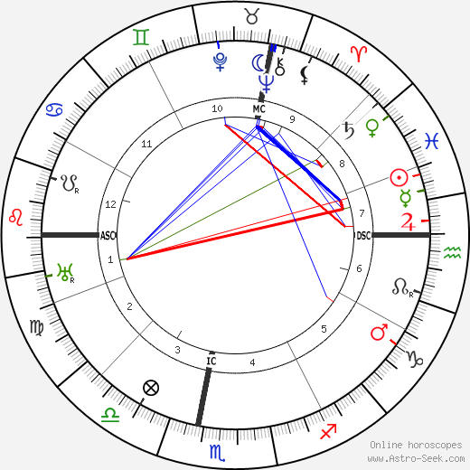 Henri Fauconnier день рождения гороскоп, Henri Fauconnier Натальная карта онлайн