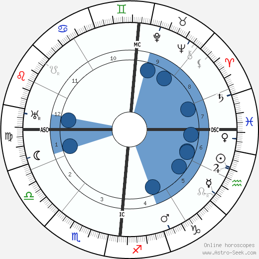 Jaques Bainville wikipedia, horoscope, astrology, instagram