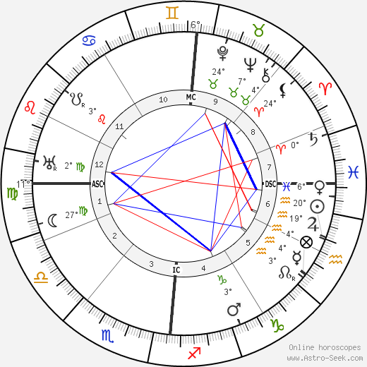 Jaques Bainville birth chart, biography, wikipedia 2018, 2019
