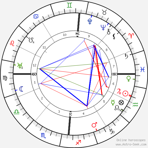 Jaques Bainville astro natal birth chart, Jaques Bainville horoscope, astrology
