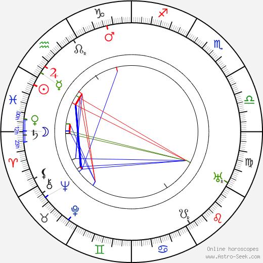 Казимир Северинович Малевич Kazimir Malevich день рождения гороскоп, Kazimir Malevich Натальная карта онлайн