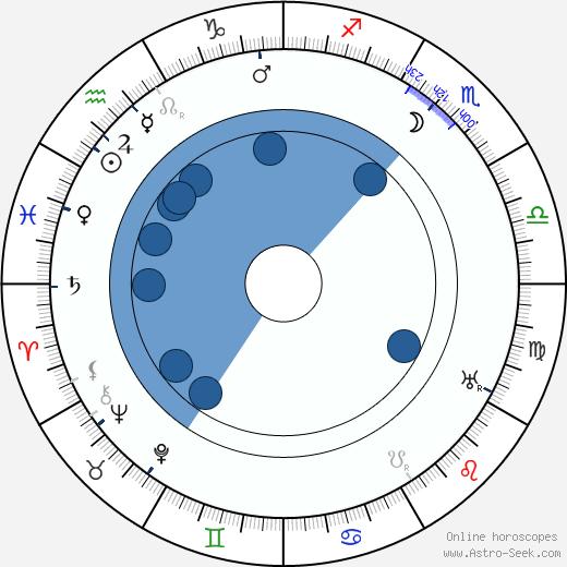 Marie Bečvářová wikipedia, horoscope, astrology, instagram