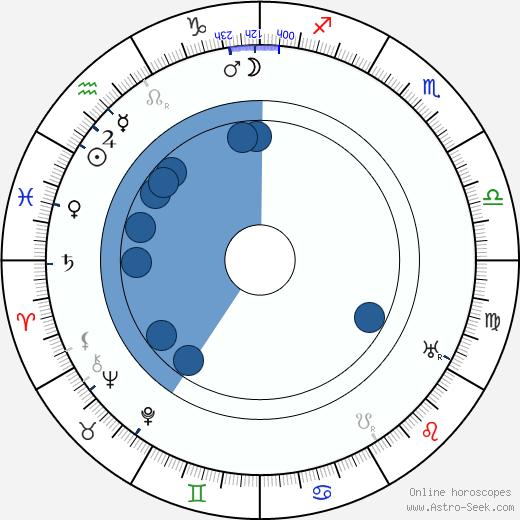 Miloš Nový wikipedia, horoscope, astrology, instagram