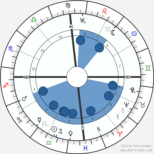 Neville Bulwer-Lytton wikipedia, horoscope, astrology, instagram