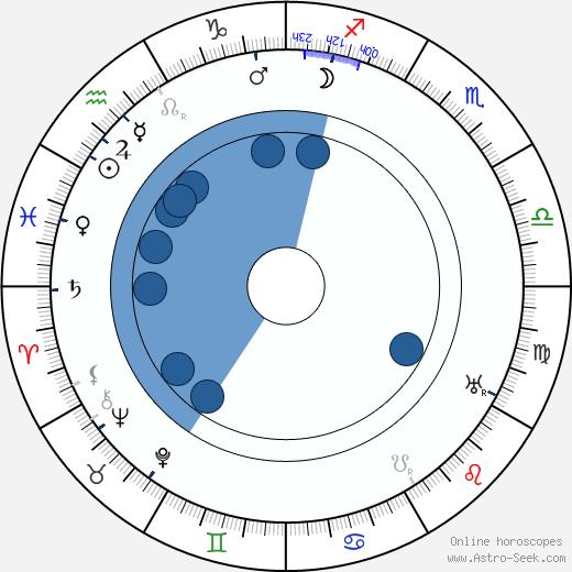 Otakar Chmel wikipedia, horoscope, astrology, instagram
