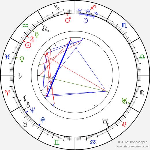 Otakar Chmel день рождения гороскоп, Otakar Chmel Натальная карта онлайн