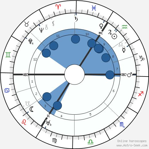 Othon Friesz wikipedia, horoscope, astrology, instagram