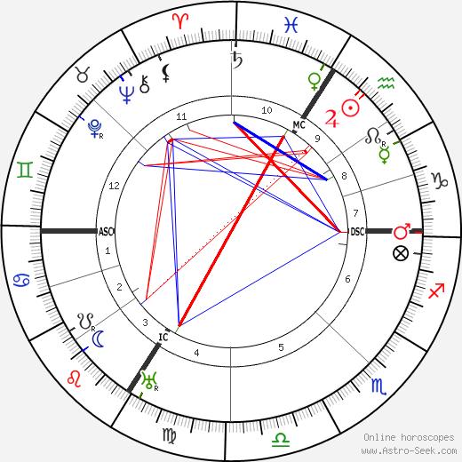 Отон Фриез Othon Friesz день рождения гороскоп, Othon Friesz Натальная карта онлайн