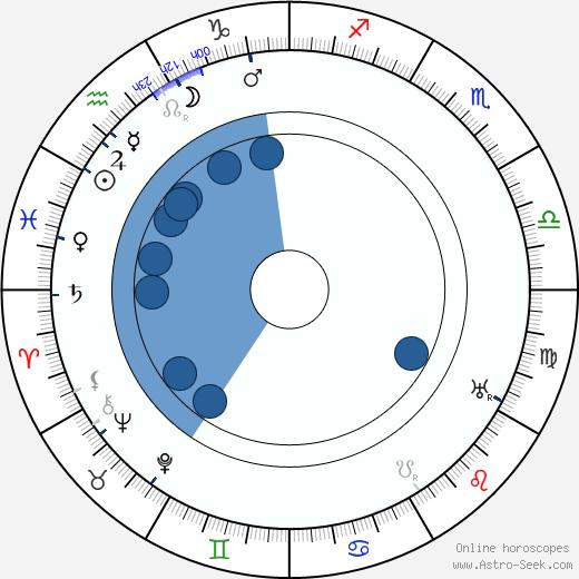 Romeo Bosetti wikipedia, horoscope, astrology, instagram