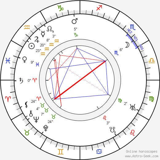 Urban Gad birth chart, biography, wikipedia 2019, 2020