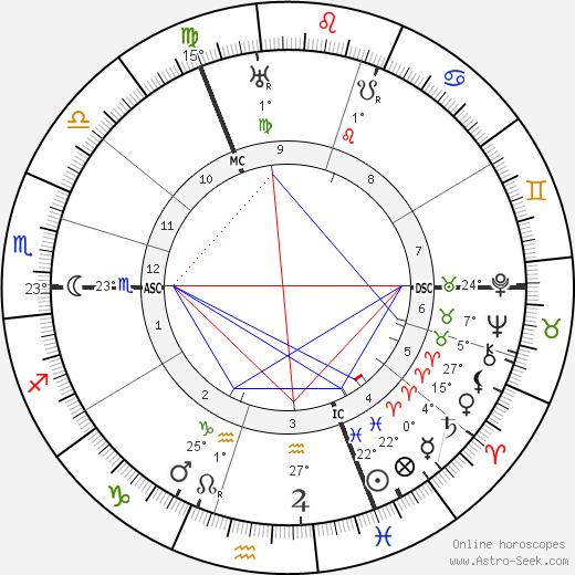 Alfred Abel birth chart, biography, wikipedia 2018, 2019