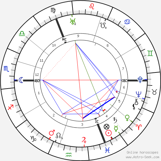 Alfred Abel astro natal birth chart, Alfred Abel horoscope, astrology