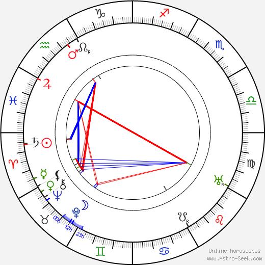 Alfred Lind tema natale, oroscopo, Alfred Lind oroscopi gratuiti, astrologia